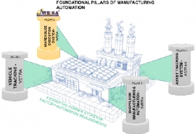 Ware House Automation Management Deploying  RFID