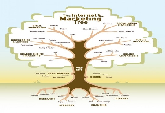 The Online Marketing Tree