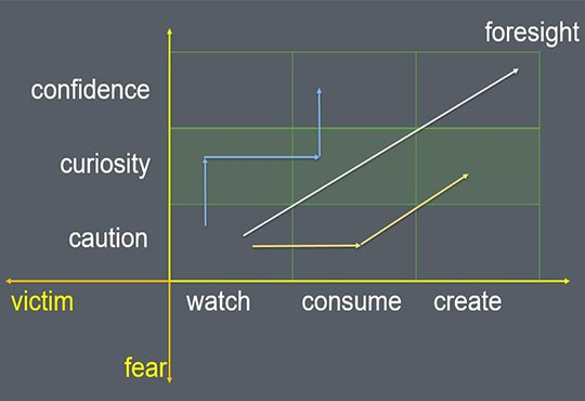 Waves Of Change In Security: Fear To Foresight
