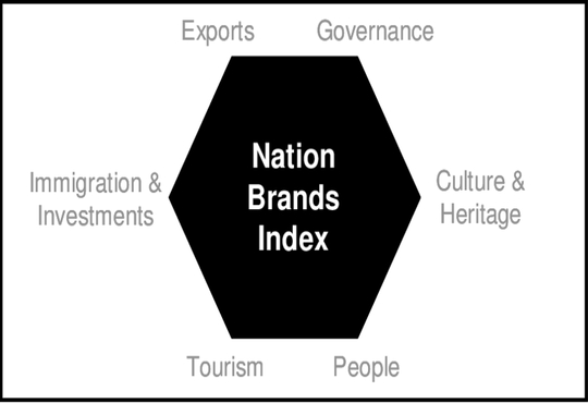India retains 34th rank in Nation Brand Index
