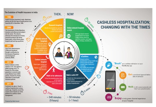 cashless hospitalization Cashless hospitalization form - religare health read more about cashless, hospitalization, religare and religarehealthinsurancecom.